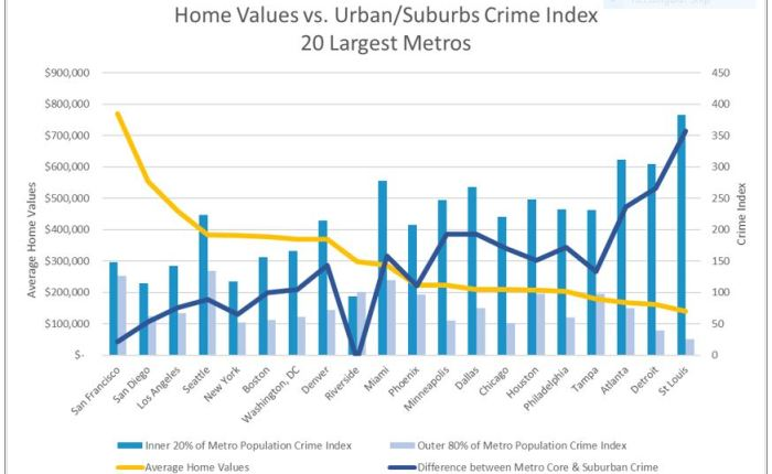 St. Louis: Urban Crime Reduction — Suburban Windfall