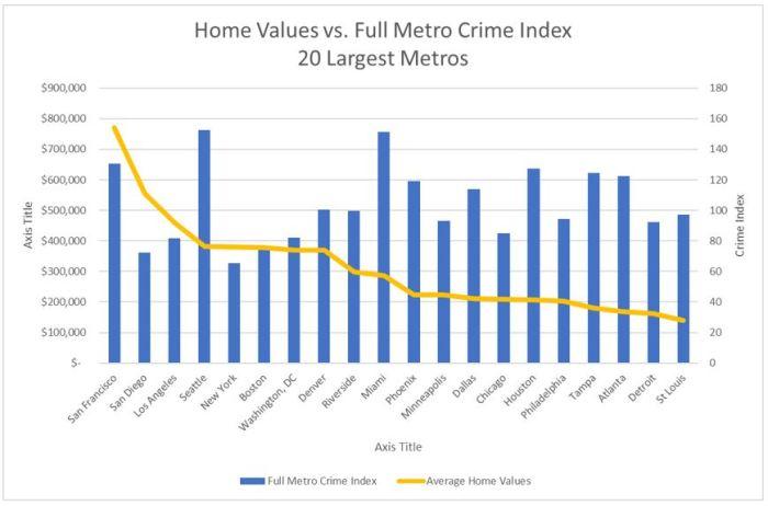 HomeValuesVCrimeFullMetro