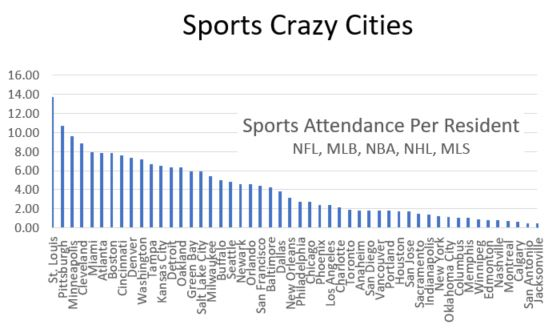 Ranking The Top Sport Crazy Cities 2017