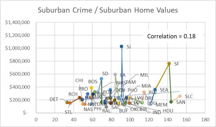 Figure 10 Suburban Crime - Suburban Home Values Scatter Plot