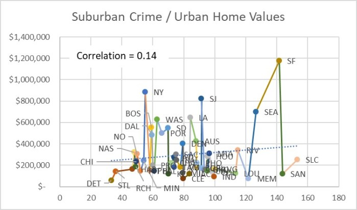 Figure 11 Suburban Crime - Urban Home Values Scatter Plot