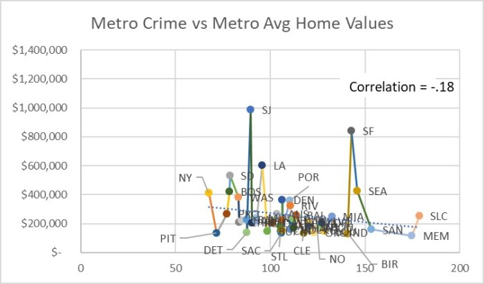 Figure 3 Full Metro Scatter Plot
