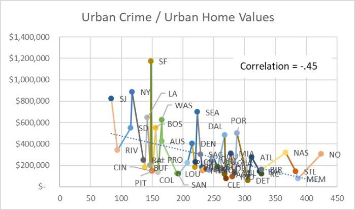 Figure 8 Urban Crime - Urban Home Values Scatter Plot