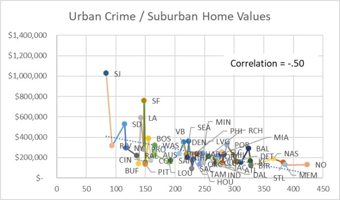 Figure 9 Urban Crime - Suburban Home Values Scatter Plot