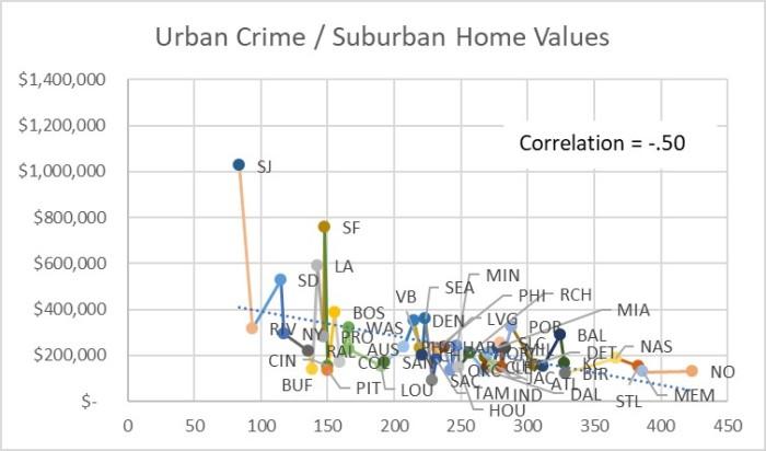 Crime & Home Prices – 50 Largest USMetros